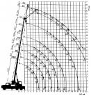 Zátěžový diagram ČKD Tatra 148 AD 20